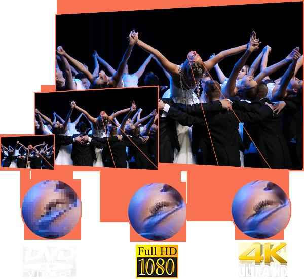 4K FullHD szalagavató videózás